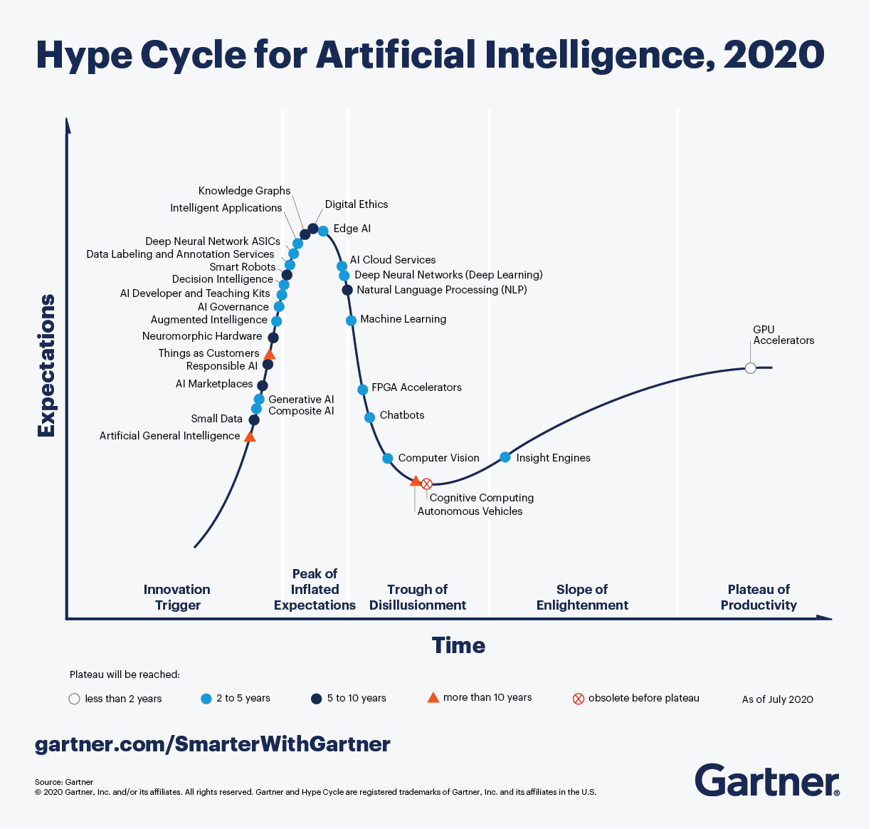 Gartner_Hype_Cycle_for_Artificial_Intelligence_2020