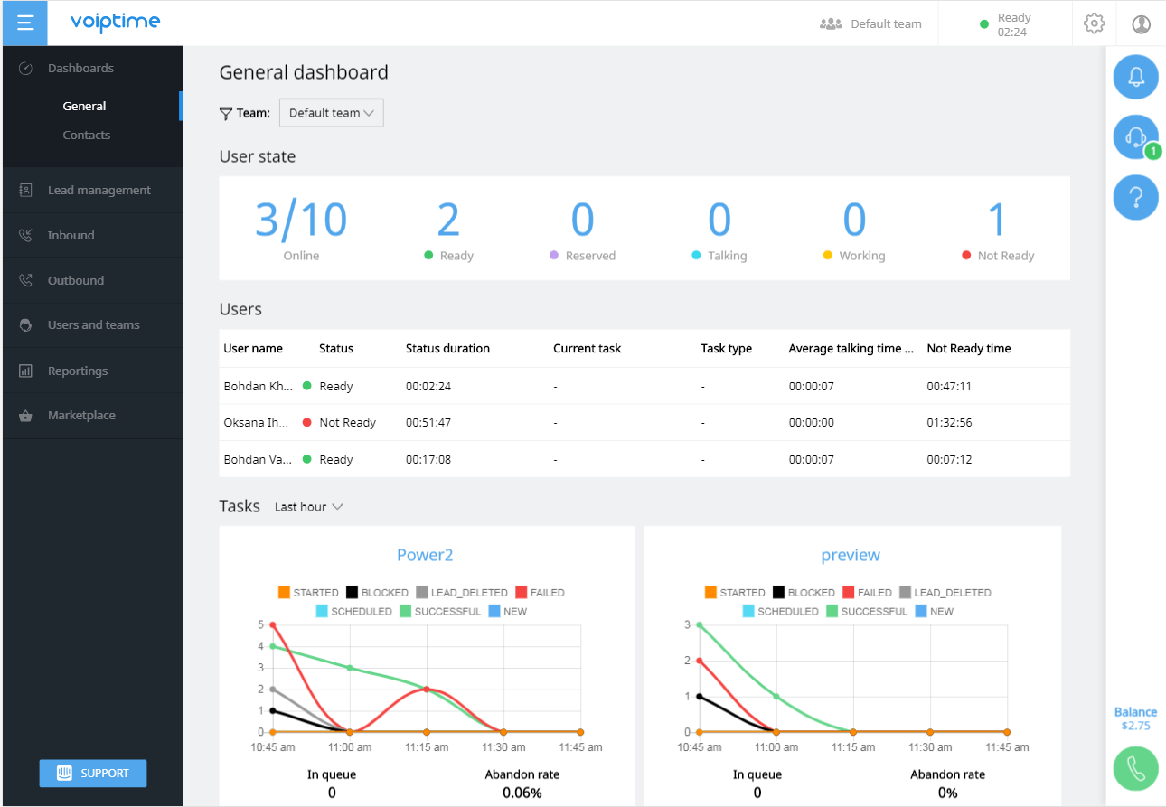 new real-time dashboard from Voiptime Cloud