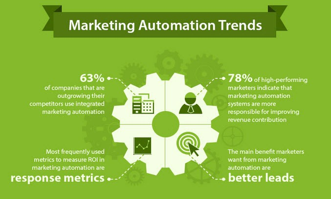 Sales Automation 1