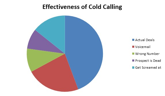 Effectiveness of Cold Calling
